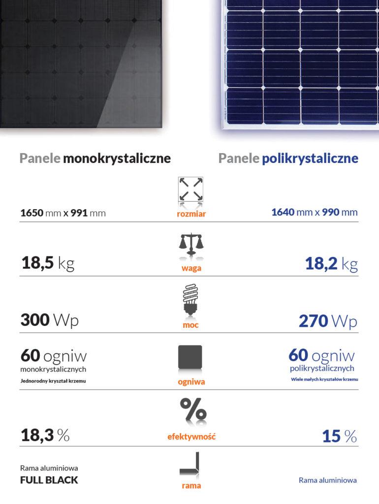 sprawność paneli fotowoltaicznych monokrystalicznyach a polikrystalicznych