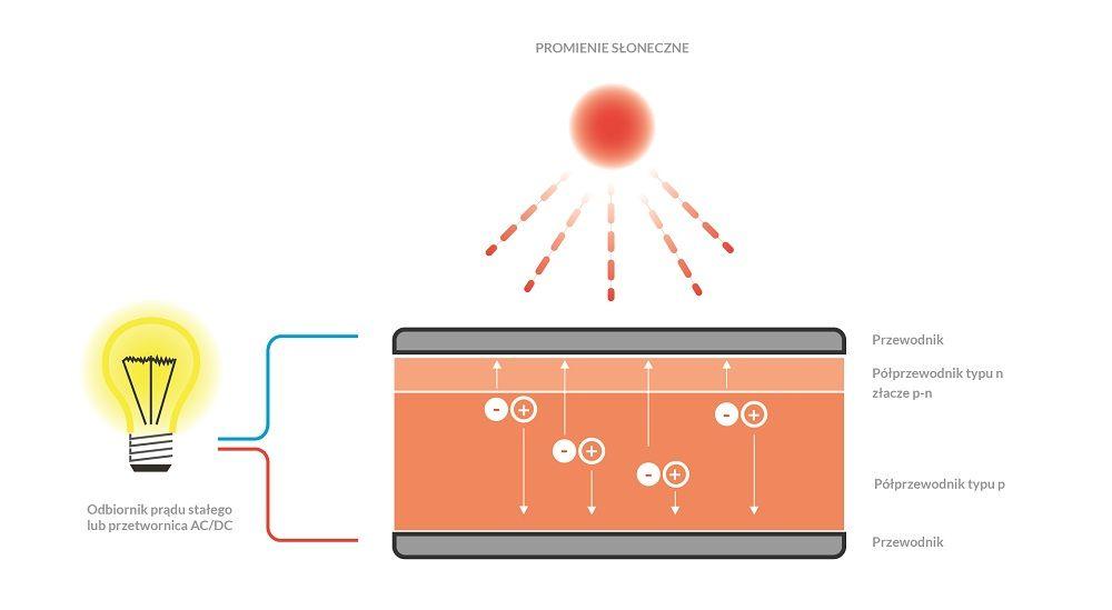 prąd ze słońca - jak powstaje