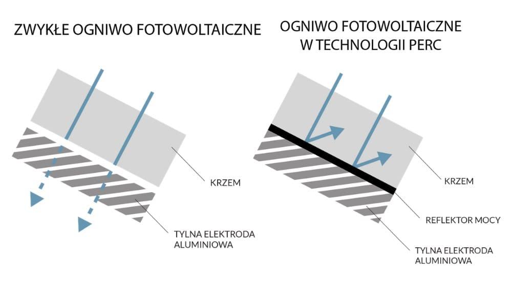 ogniwa fotowoltaiczne PERC