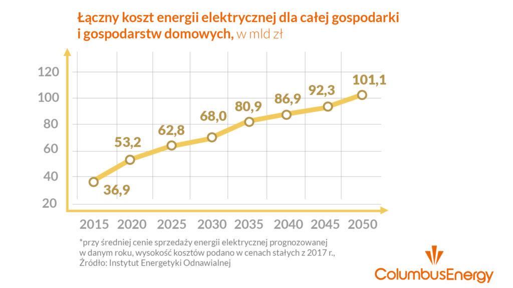 ceny energii elektrycznej w Polsce