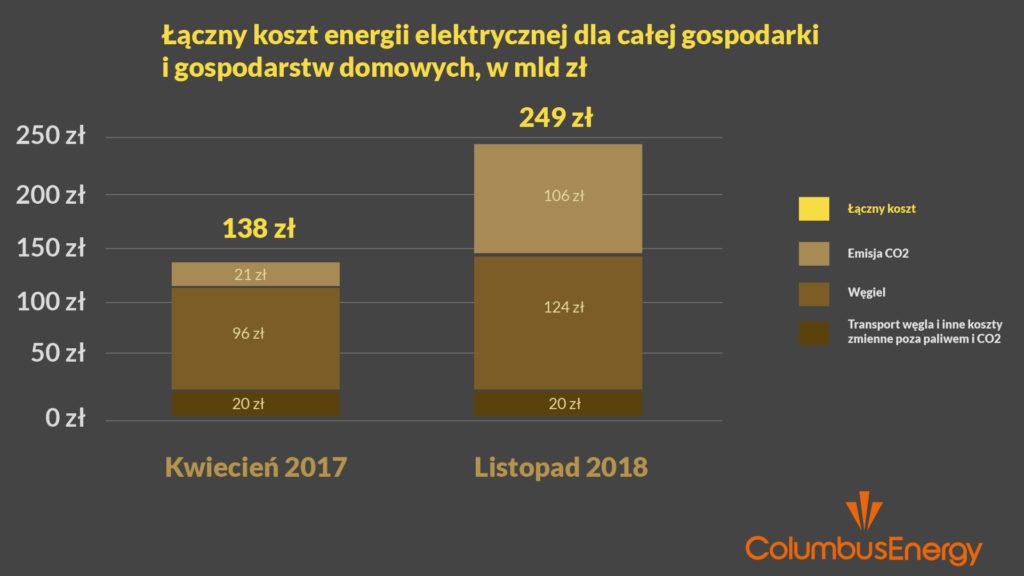 ceny energii elektrycznej - węgiel