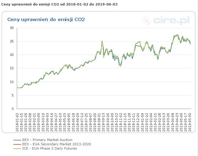 ceny energii elektrycznej - uprawnienia do emisji CO2
