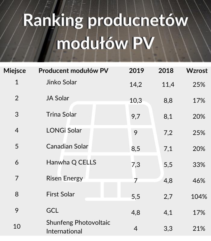 ranking producentów fotowoltaika
