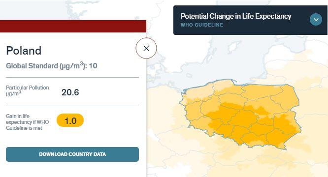 Zanieczyszczenie powietrza w Polsce a długość życia