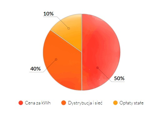 rachunek za prąd bez fotowoltaiki