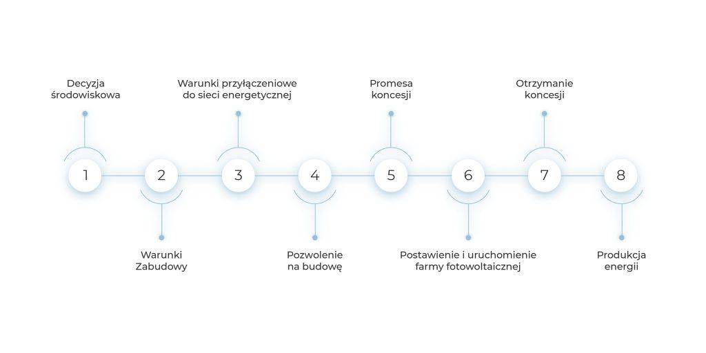 proces budowy farmy fotowoltaicznej