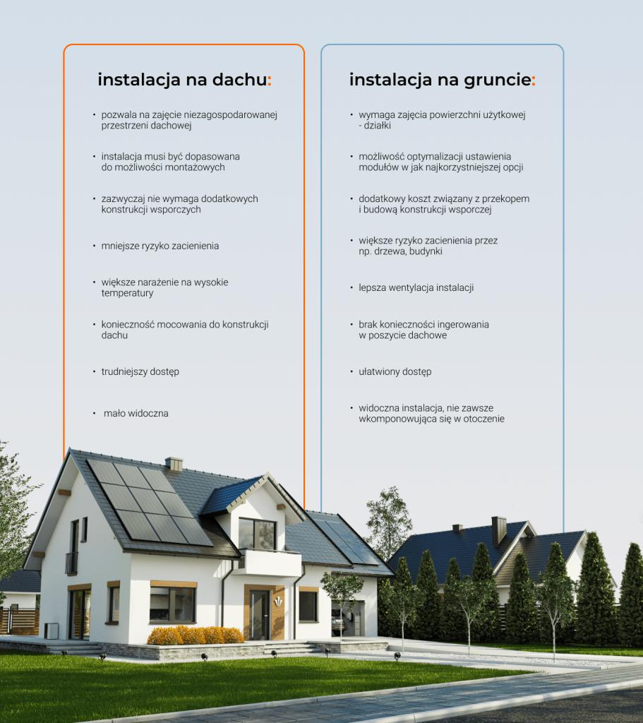 panele fotowoltaiczne na dachu czy gruncie